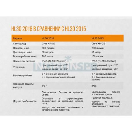 Фонарь Fenix HL30 2018 синий