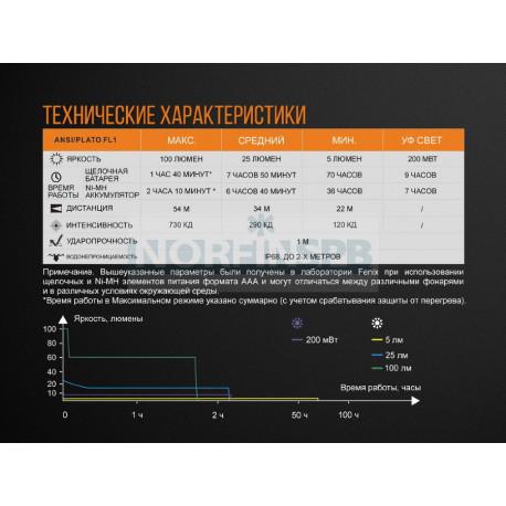 Фонарь Fenix LD05V20
